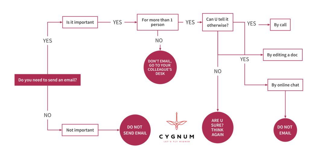le flow chart d'une communication efficace ou comment éviter l'envoi systématique d'email pour la communication interne