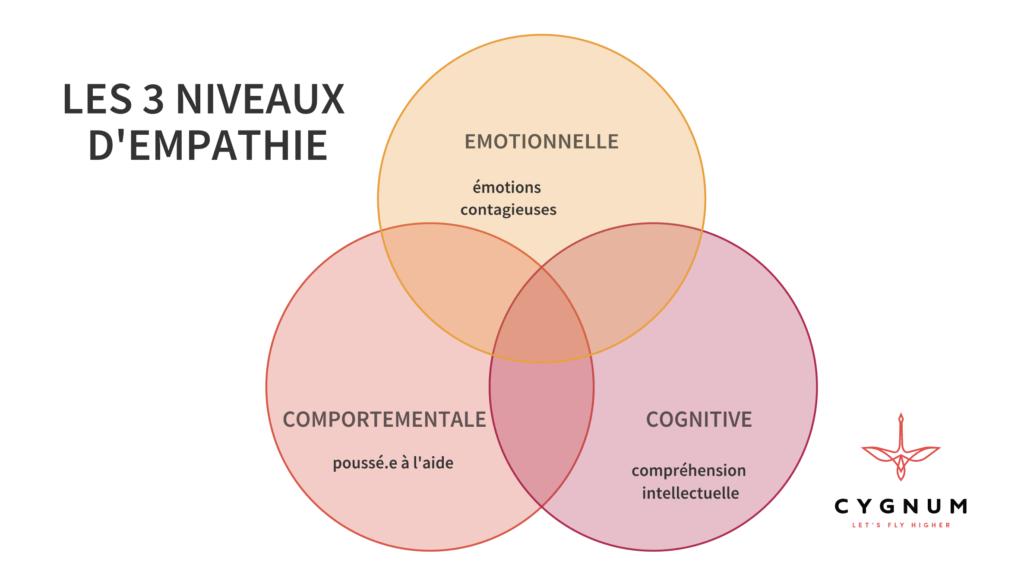 les 3 niveaux d'empathie pour fluidifier la collaboration à distance dans les équipes