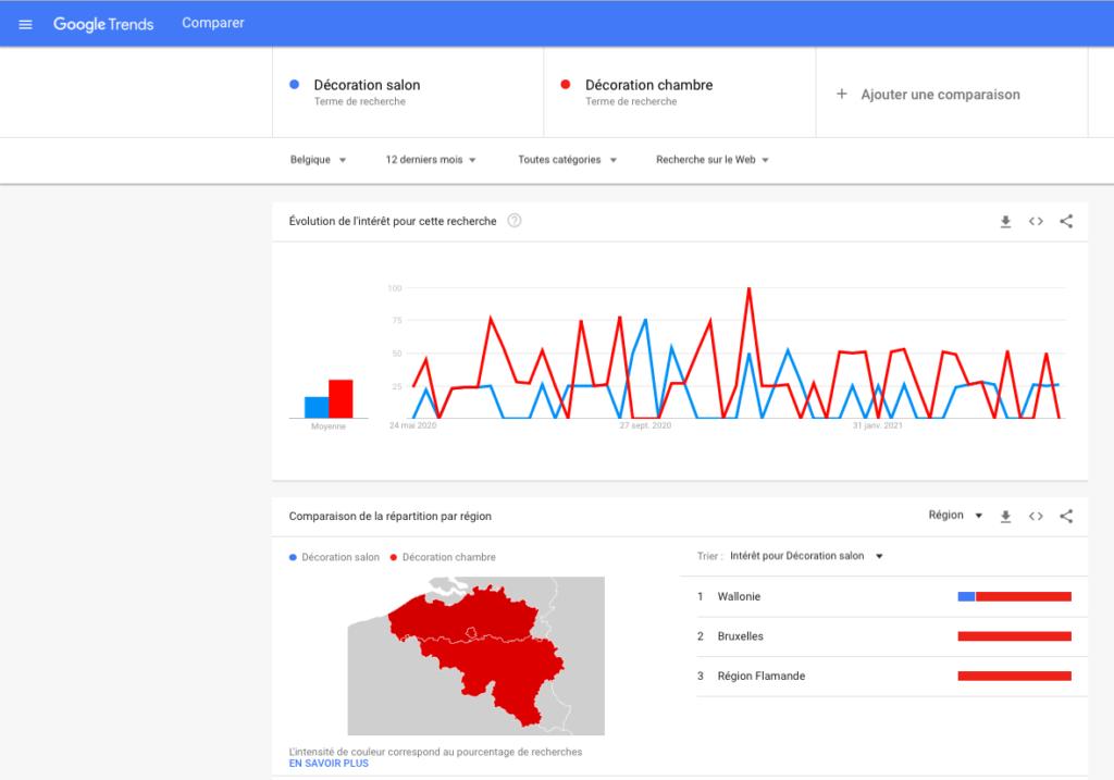 Google Trends (copywriting)